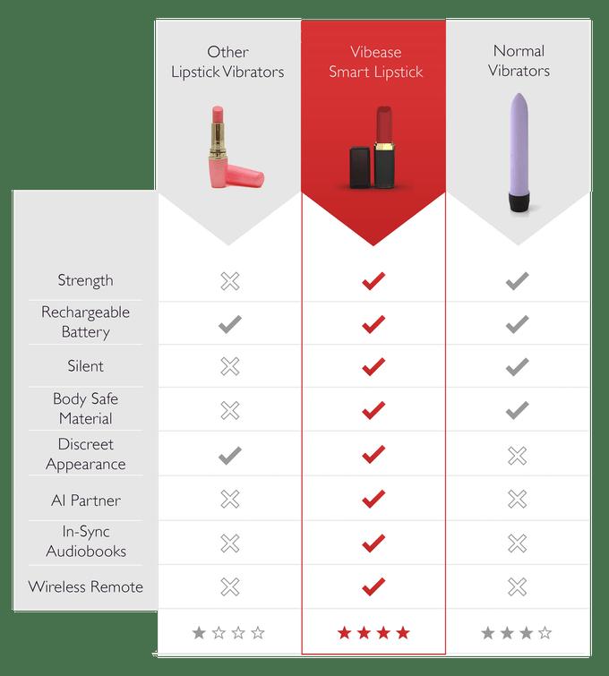 smart lipstick comparison
